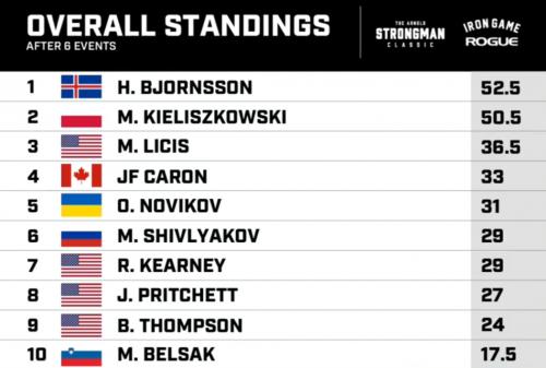 Таблица результатов Arnold Strongman Classic 2020
